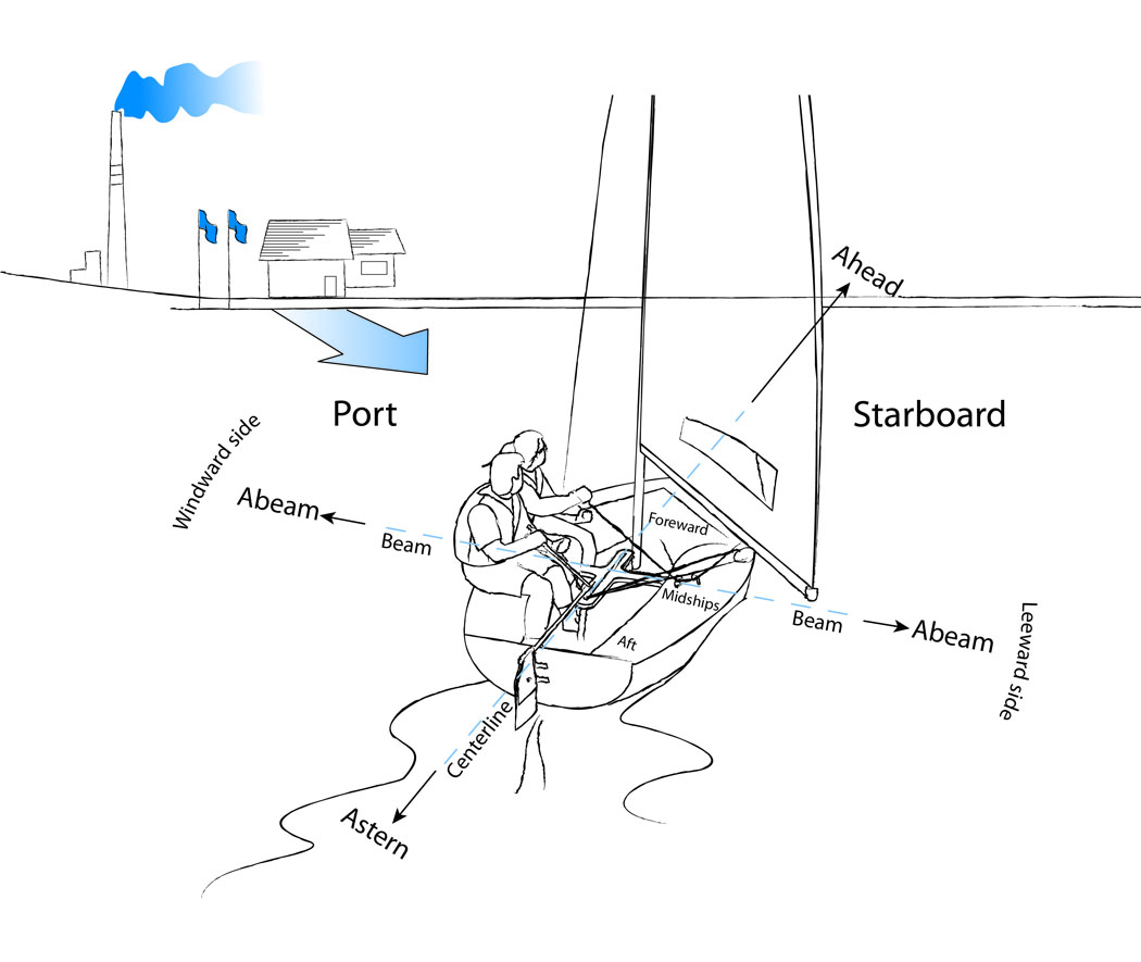Sailing directional terms discover boating - What side is port and starboard on a boat ...
